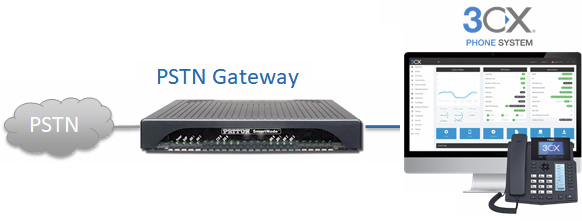 Diagram shows 3CX phone system with integrated PSTN access using SmartNode VoIP Gateway